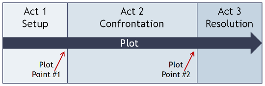 rule-of-three-screenplay-three-act-structure