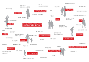 lived_experience